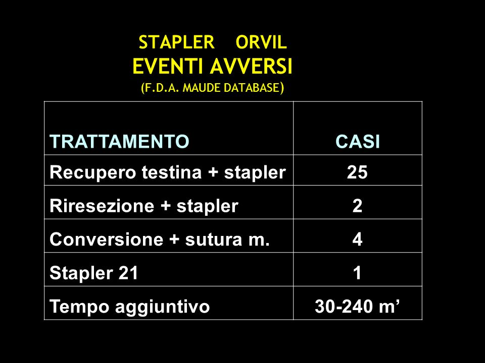 STAPLER ORVIL EVENTI AVVERSI (F.D.A. MAUDE DATABASE ) TRATTAMENTOCASI Recupero testina + stapler25 Riresezione + stapler2 Conversione + sutura m.4 Sta