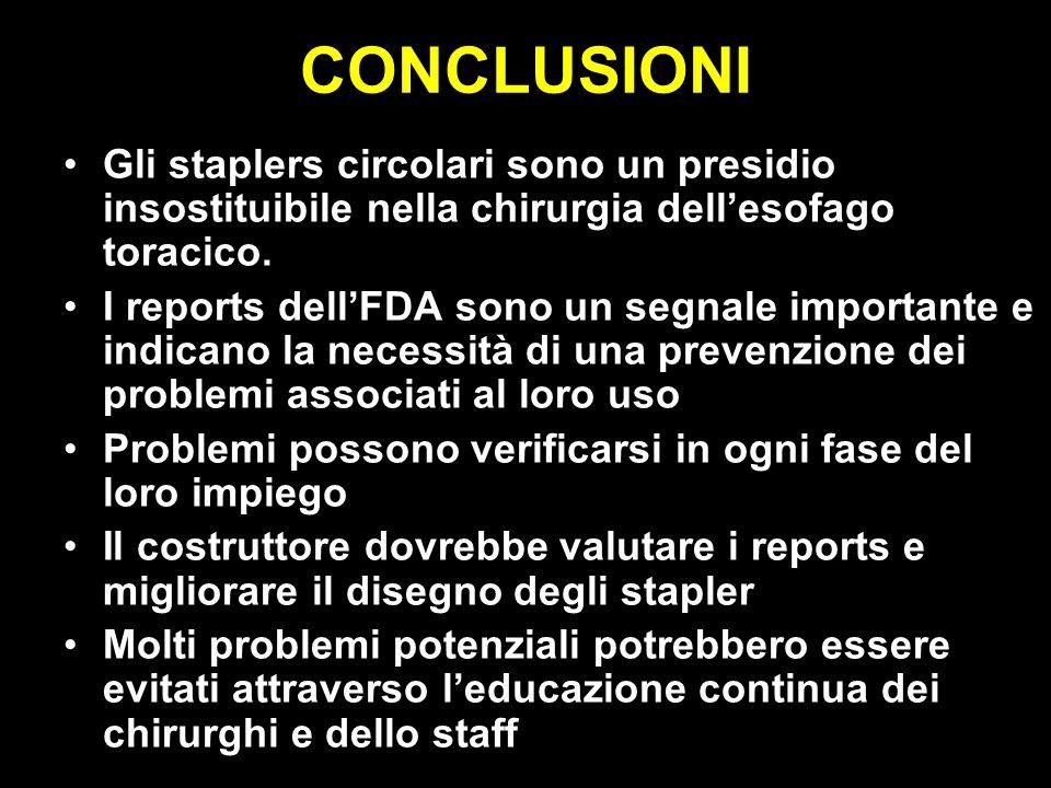CONCLUSIONI Gli staplers circolari sono un presidio insostituibile nella chirurgia dellesofago toracico. I reports dellFDA sono un segnale importante
