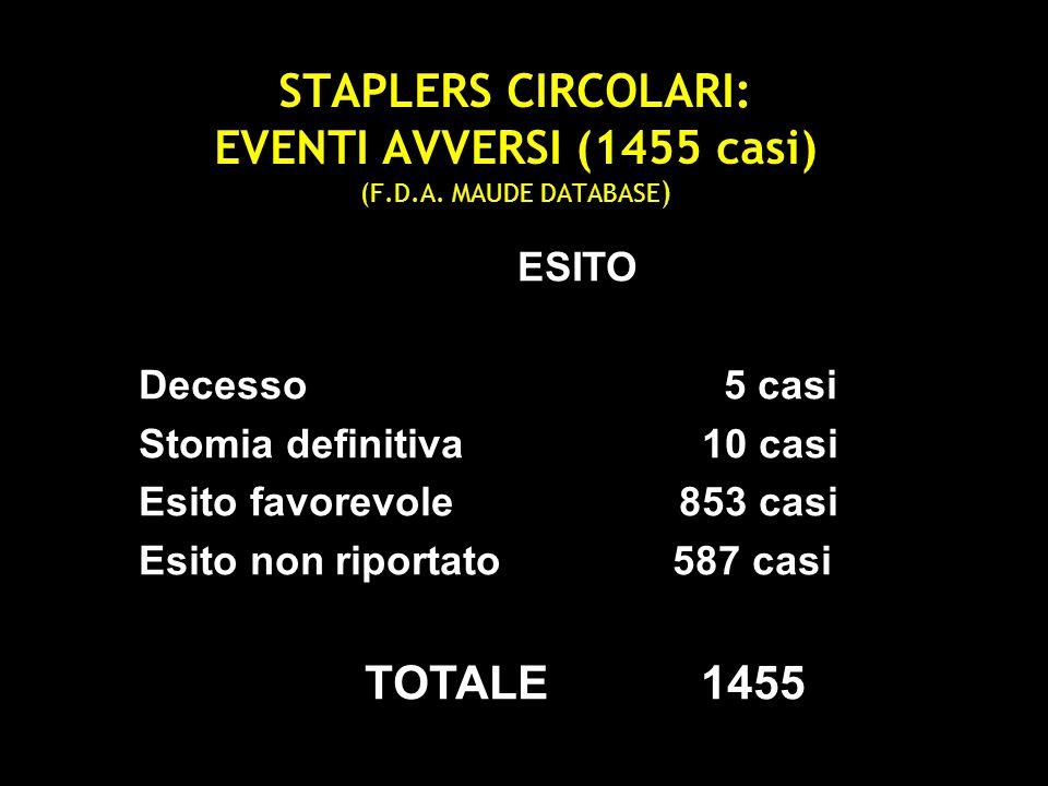 STAPLERS CIRCOLARI: EVENTI AVVERSI (1455 casi) (F.D.A. MAUDE DATABASE ) ESITO Decesso 5 casi Stomia definitiva 10 casi Esito favorevole 853 casi Esito