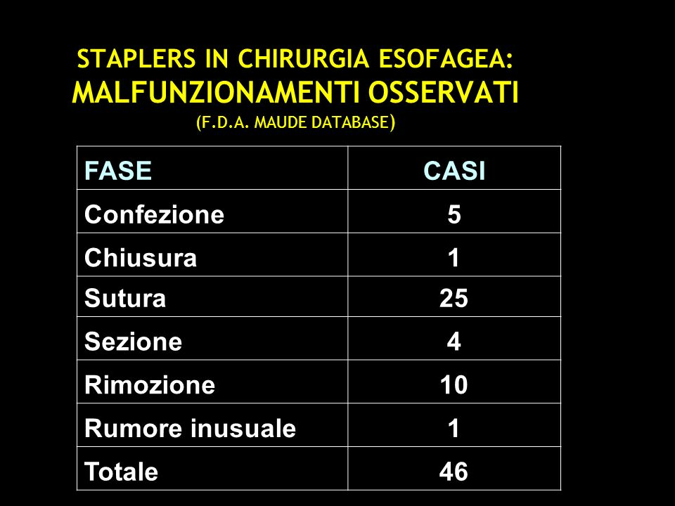 STAPLER ORVIL PROBLEMI OSSERVATI (F.D.A.