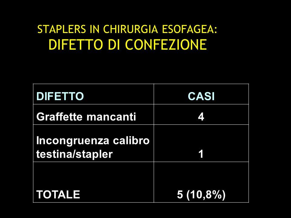 STAPLERS IN CHIRURGIA ESOFAGEA: DIFETTO DI CHIUSURA/SUTURA DIFETTOCASI Distacco testina1 Mancata fuoriuscita graffette8 Graffette malformate17 Rumore inusuale1 TOTALE27 (58,7%)