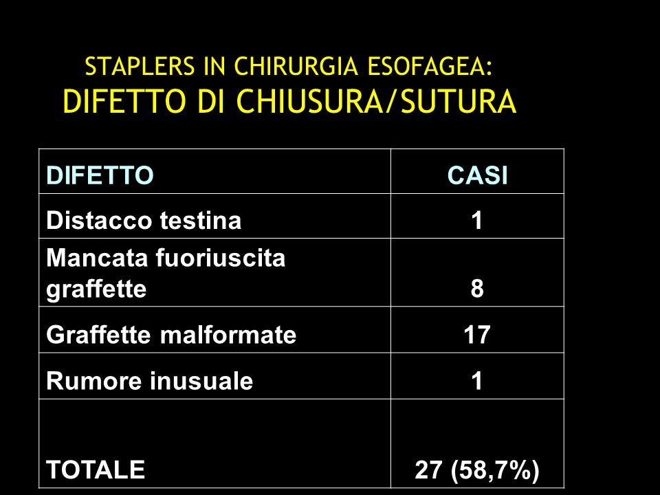 STAPLERS IN CHIRURGIA ESOFAGEA: DIFETTO DI SEZIONE/RIMOZIONE DIFETTOCASI Anelli incompleti4 Mancato basculamento testina2 Estrazione difficile6 Estrazione impossibile2 TOTALE14(30,43%)