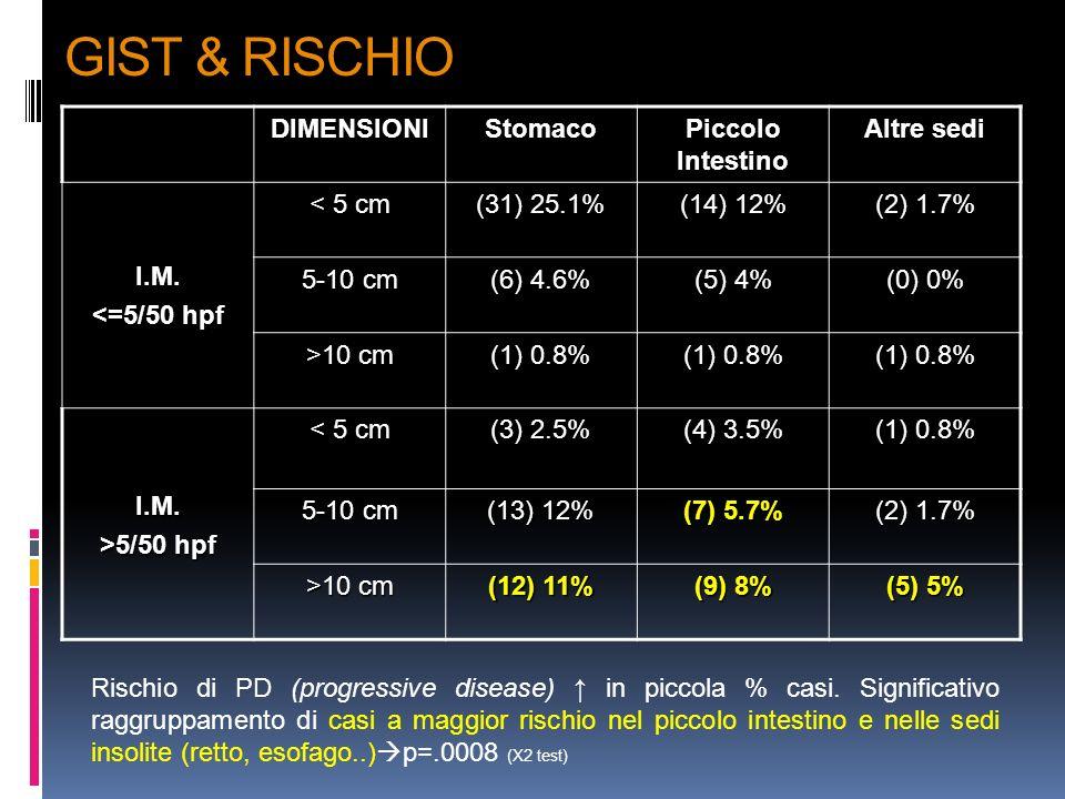 GIST & RISCHIO DIMENSIONIStomaco Piccolo Intestino Altre sedi I.M. <=5/50 hpf < 5 cm (31) 25.1% (14) 12% (2) 1.7% 5-10 cm (6) 4.6% (5) 4% (0) 0% >10 c