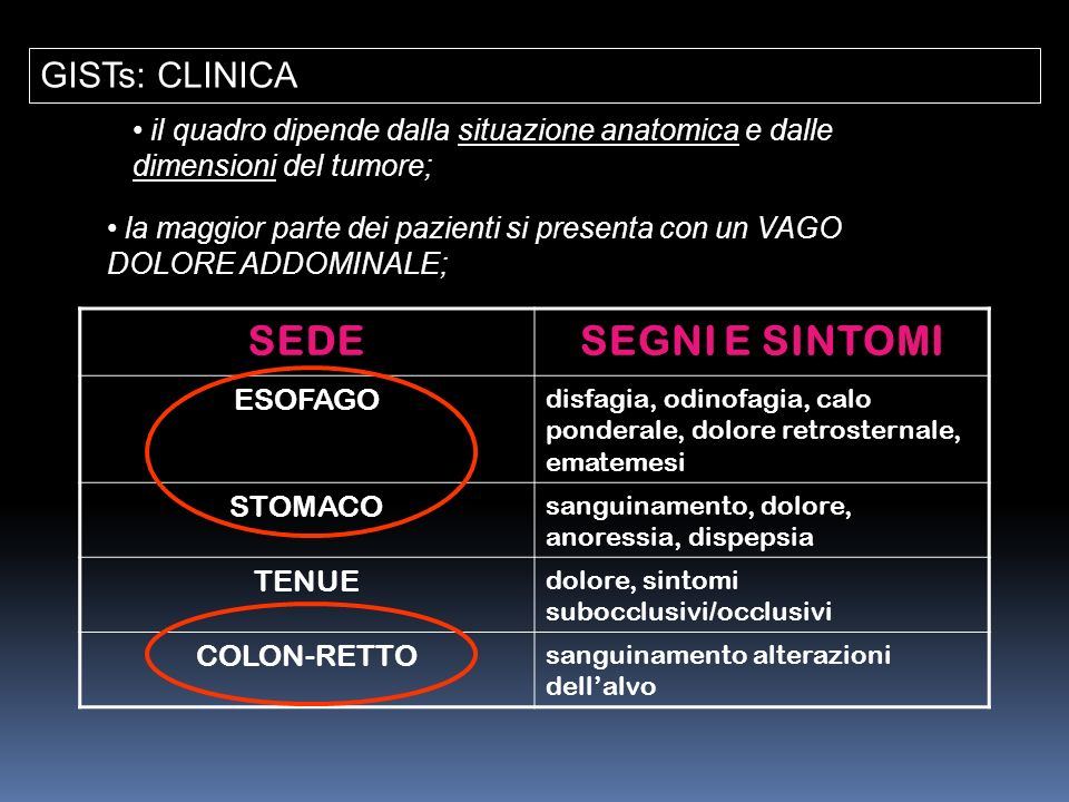 il quadro dipende dalla situazione anatomica e dalle dimensioni del tumore; la maggior parte dei pazienti si presenta con un VAGO DOLORE ADDOMINALE; G