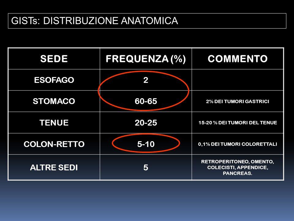 GISTs: DISTRIBUZIONE ANATOMICA SEDEFREQUENZA (%)COMMENTO ESOFAGO2 STOMACO60-65 2% DEI TUMORI GASTRICI TENUE20-25 15-20 % DEI TUMORI DEL TENUE COLON-RE