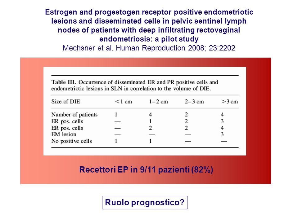 Estrogen and progestogen receptor positive endometriotic lesions and disseminated cells in pelvic sentinel lymph nodes of patients with deep infiltrat