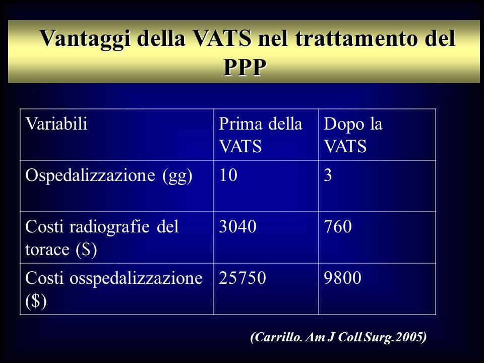 Vantaggi della VATS nel trattamento del PPP Vantaggi della VATS nel trattamento del PPP VariabiliPrima della VATS Dopo la VATS Ospedalizzazione (gg)10