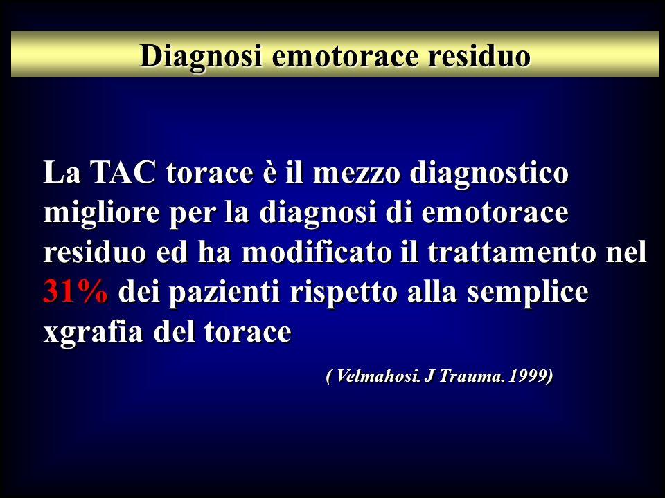 La TAC torace è il mezzo diagnostico migliore per la diagnosi di emotorace residuo ed ha modificato il trattamento nel 31% dei pazienti rispetto alla