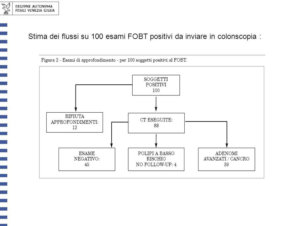 Stima dei flussi su 100 esami FOBT positivi da inviare in colonscopia :