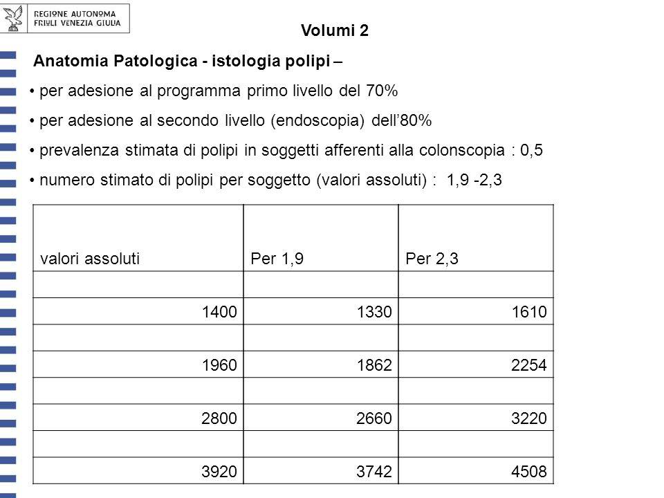 Volumi 2 Anatomia Patologica - istologia polipi – per adesione al programma primo livello del 70% per adesione al secondo livello (endoscopia) dell80% prevalenza stimata di polipi in soggetti afferenti alla colonscopia : 0,5 numero stimato di polipi per soggetto (valori assoluti) : 1,9 -2,3 valori assoluti 1400 1960 2800 3920 Per 1,9 1330 1862 2660 3742 Per 2,3 1610 2254 3220 4508