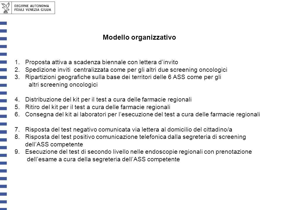 Modello organizzativo 1. 1.Proposta attiva a scadenza biennale con lettera dinvito 2.