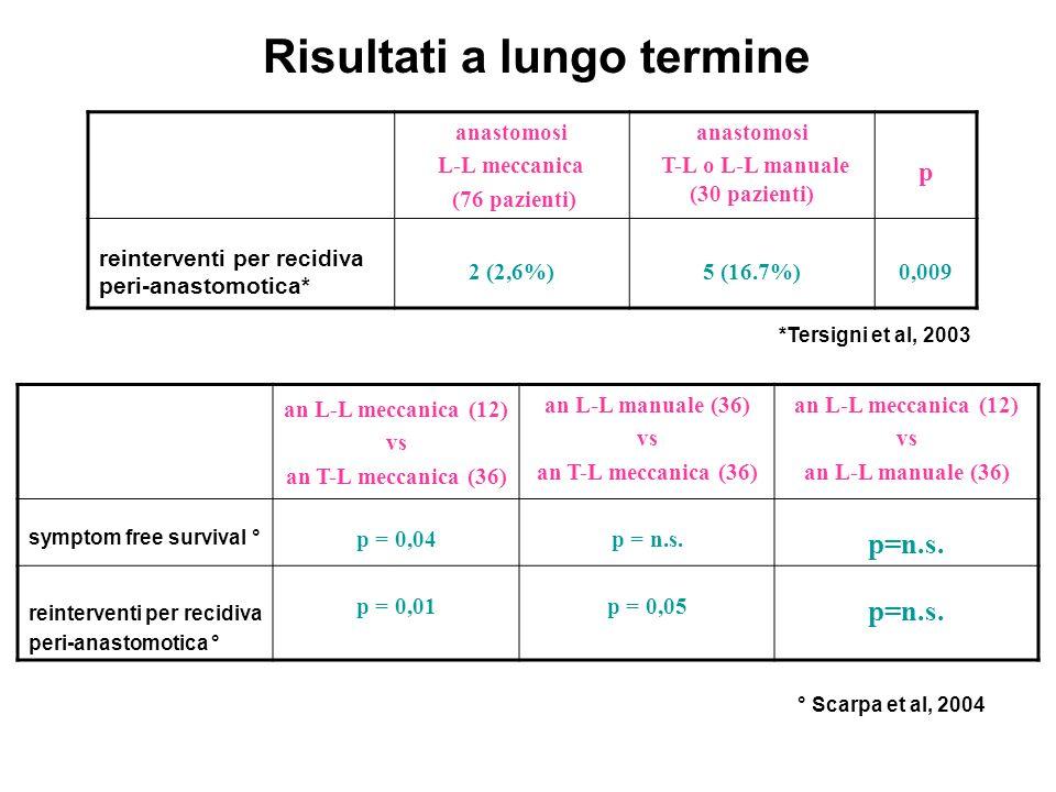 Risultati a lungo termine an L-L meccanica (12) vs an T-L meccanica (36) an L-L manuale (36) vs an T-L meccanica (36) an L-L meccanica (12) vs an L-L manuale (36) symptom free survival ° p = 0,04p = n.s.