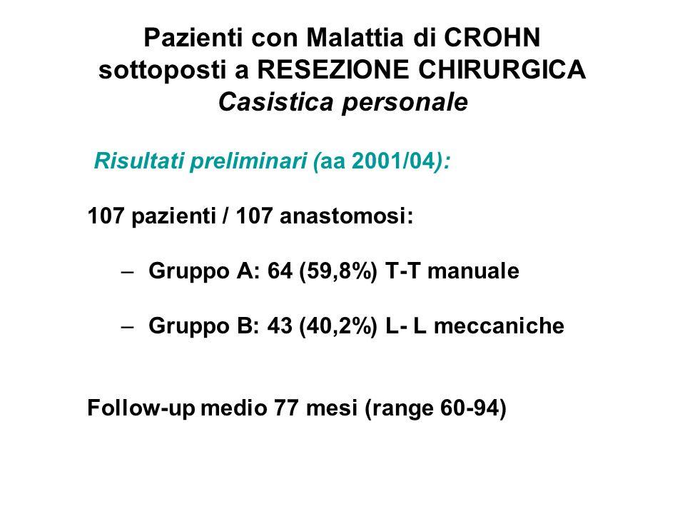 Pazienti con Malattia di CROHN sottoposti a RESEZIONE CHIRURGICA Casistica personale Risultati preliminari (aa 2001/04): 107 pazienti / 107 anastomosi: –Gruppo A: 64 (59,8%) T-T manuale –Gruppo B: 43 (40,2%) L- L meccaniche Follow-up medio 77 mesi (range 60-94)