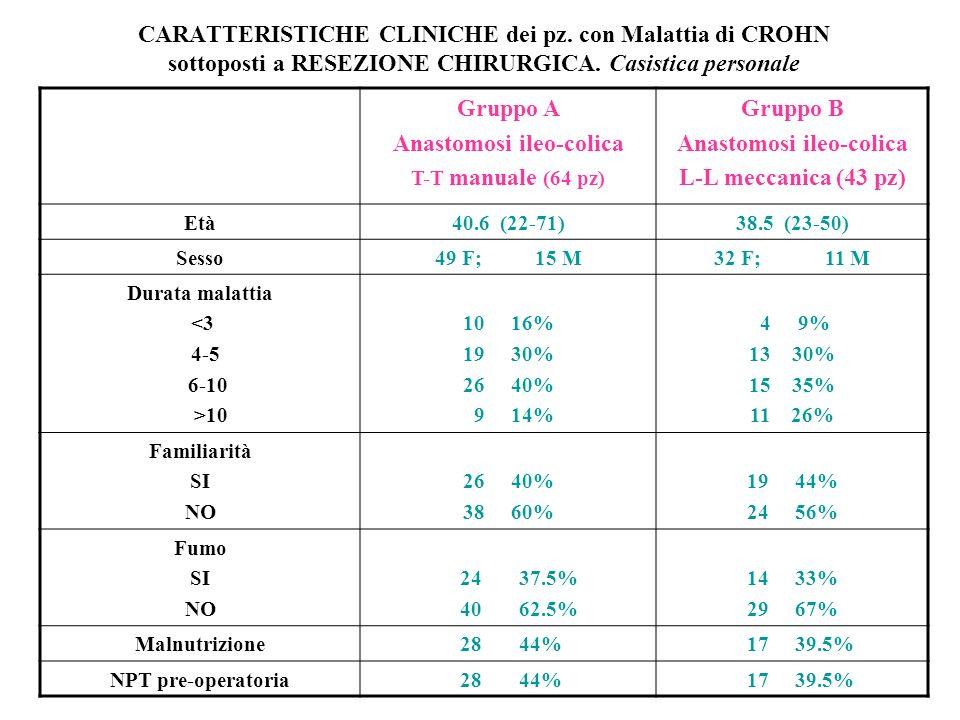CARATTERISTICHE CLINICHE dei pz.con Malattia di CROHN sottoposti a RESEZIONE CHIRURGICA.