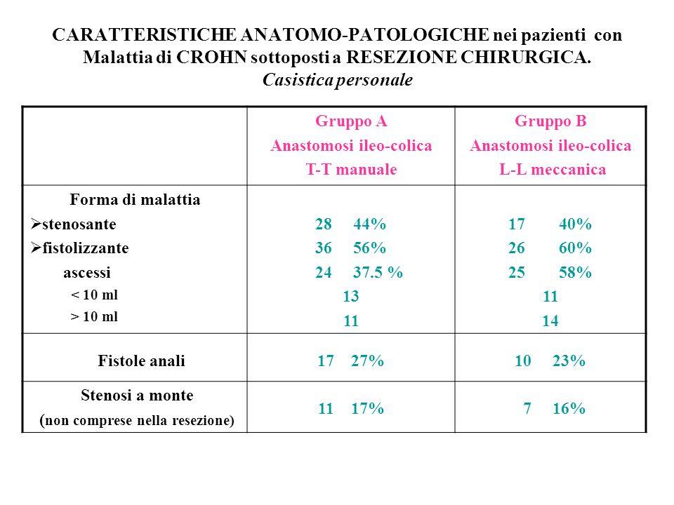 CARATTERISTICHE ANATOMO-PATOLOGICHE nei pazienti con Malattia di CROHN sottoposti a RESEZIONE CHIRURGICA.