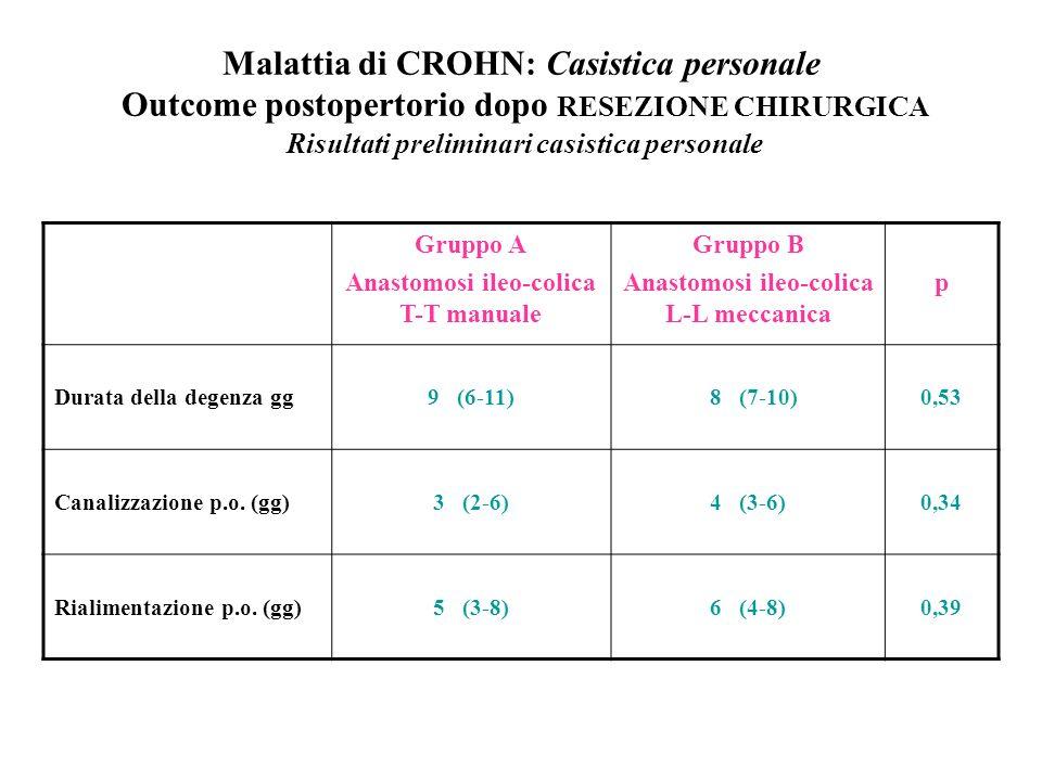 Malattia di CROHN: Casistica personale Outcome postopertorio dopo RESEZIONE CHIRURGICA Risultati preliminari casistica personale Gruppo A Anastomosi ileo-colica T-T manuale Gruppo B Anastomosi ileo-colica L-L meccanica p Durata della degenza gg9 (6-11)8 (7-10)0,53 Canalizzazione p.o.