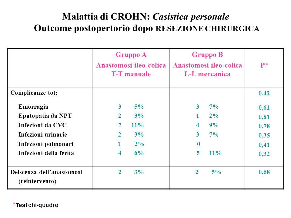 Malattia di CROHN: Casistica personale Outcome postopertorio dopo RESEZIONE CHIRURGICA Gruppo A Anastomosi ileo-colica T-T manuale Gruppo B Anastomosi ileo-colica L-L meccanica P* Complicanze tot: Emorragia Epatopatia da NPT Infezioni da CVC Infezioni urinarie Infezioni polmonari Infezioni della ferita 3 5% 2 3% 7 11% 2 3% 12% 4 6% 3 7% 1 2% 4 9% 3 7% 0 5 11% 0,42 0,61 0,81 0,78 0,35 0,41 0,32 Deiscenza dellanastomosi (reintervento) 2 3% 2 5%0,68 * Test chi-quadro