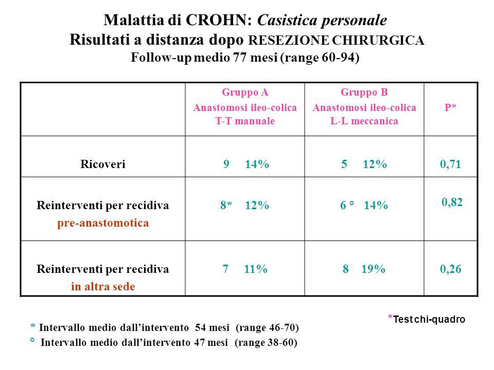 Malattia di CROHN: Casistica personale Risultati a distanza dopo RESEZIONE CHIRURGICA Follow-up medio 77 mesi (range 60-94) Gruppo A Anastomosi ileo-colica T-T manuale Gruppo B Anastomosi ileo-colica L-L meccanica P* Ricoveri 9 14%5 12%0,71 Reinterventi per recidiva pre-anastomotica 8* 12%6 ° 14% 0,82 Reinterventi per recidiva in altra sede 7 11%8 19%0,26 * Intervallo medio dallintervento 54 mesi (range 46-70) ° Intervallo medio dallintervento 47 mesi (range 38-60) * Test chi-quadro