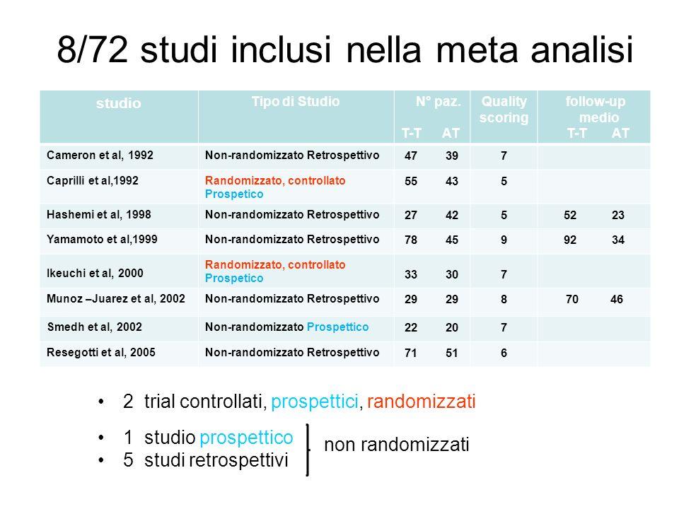 8/72 studi inclusi nella meta analisi 2 trial controllati, prospettici, randomizzati 1 studio prospettico 5 studi retrospettivi studio Tipo di Studio N° paz.