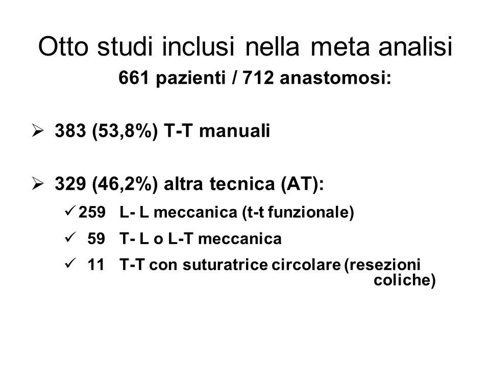 Otto studi inclusi nella meta analisi 661 pazienti / 712 anastomosi: 383 (53,8%) T-T manuaIi 329 (46,2%) altra tecnica (AT): 259 L- L meccanica (t-t funzionale) 59 T- L o L-T meccanica 11 T-T con suturatrice circolare (resezioni coliche)