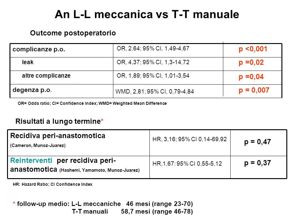An L-L meccanica vs T-T manuale p = 0,007 WMD, 2,81; 95% CI, 0,79-4,84 degenza p.o.