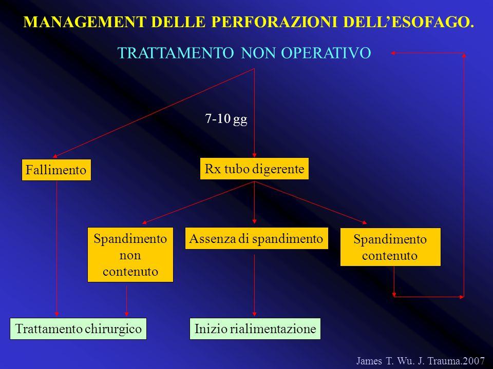 James T. Wu. J. Trauma.2007 7-10 gg Rx tubo digerente Spandimento non contenuto Spandimento contenuto Assenza di spandimento Trattamento chirurgicoIni