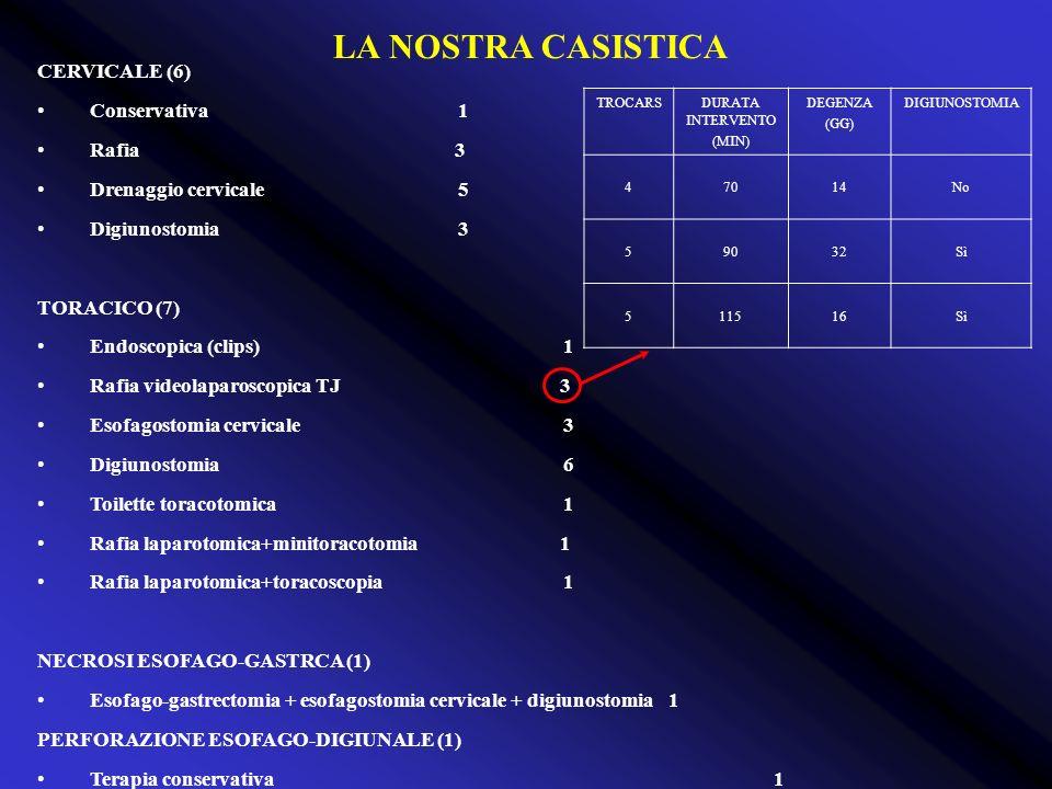 CERVICALE (6) Conservativa1 Rafia 3 Drenaggio cervicale5 Digiunostomia3 TORACICO (7) Endoscopica (clips)1 Rafia videolaparoscopica TJ 3 Esofagostomia