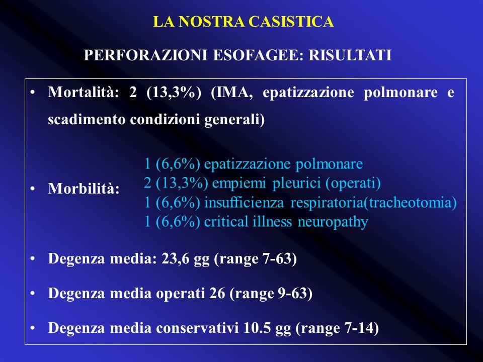 PERFORAZIONI ESOFAGEE: RISULTATI Mortalità: 2 (13,3%) (IMA, epatizzazione polmonare e scadimento condizioni generali) Morbilità: Degenza media: 23,6 g