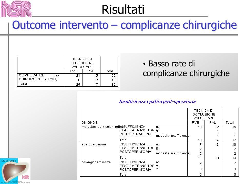 Risultati Outcome intervento – complicanze chirurgiche Insufficienza epatica post-operatoria Basso rate di complicanze chirurgiche