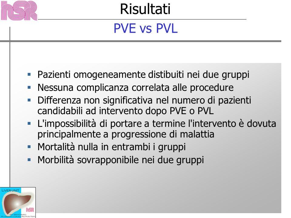 Risultati Pazienti omogeneamente distibuiti nei due gruppi Nessuna complicanza correlata alle procedure Differenza non significativa nel numero di paz
