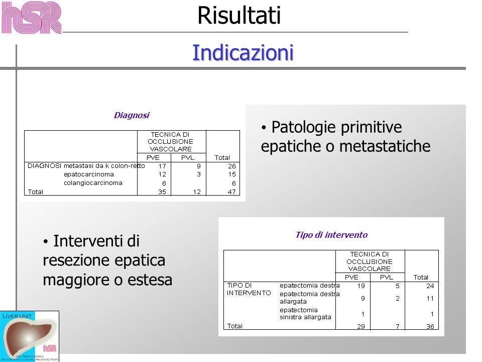 Risultati Indicazioni Patologie primitive epatiche o metastatiche Interventi di resezione epatica maggiore o estesa Diagnosi Tipo di intervento