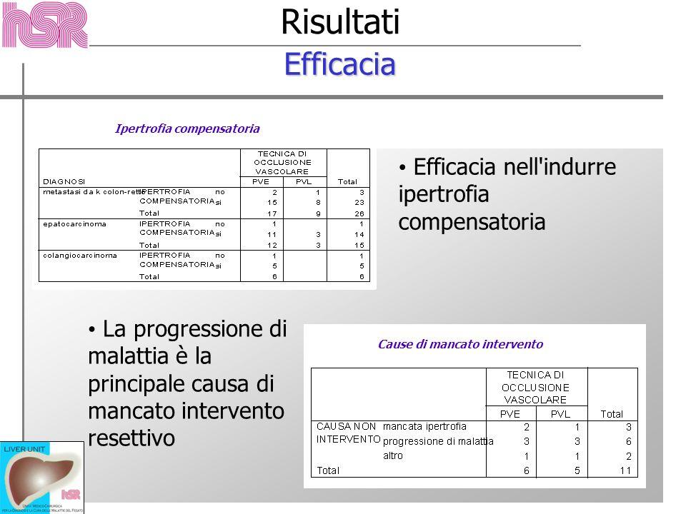 Risultati Efficacia Efficacia nell'indurre ipertrofia compensatoria La progressione di malattia è la principale causa di mancato intervento resettivo
