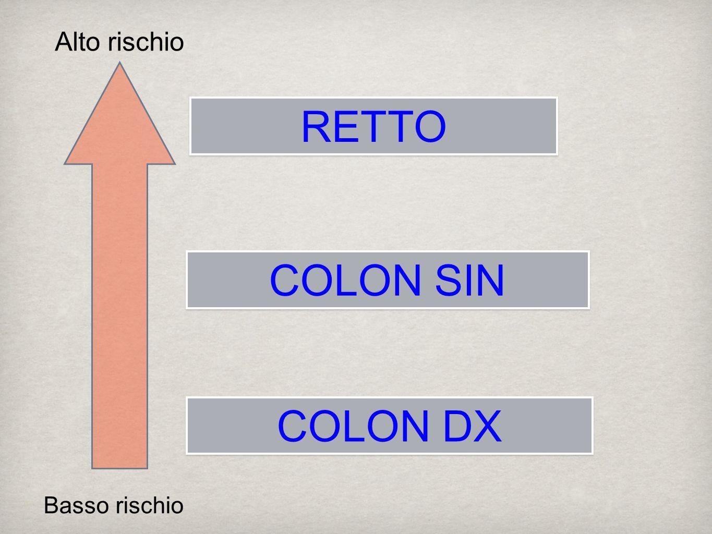 Basso rischio Alto rischio COLON DX COLON SIN RETTO