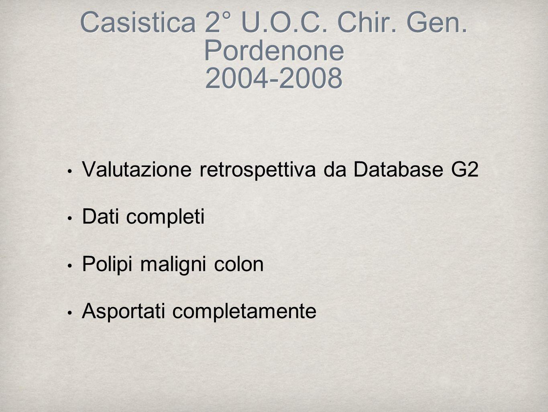 Casistica 2° U.O.C. Chir. Gen. Pordenone 2004-2008 Valutazione retrospettiva da Database G2 Dati completi Polipi maligni colon Asportati completamente