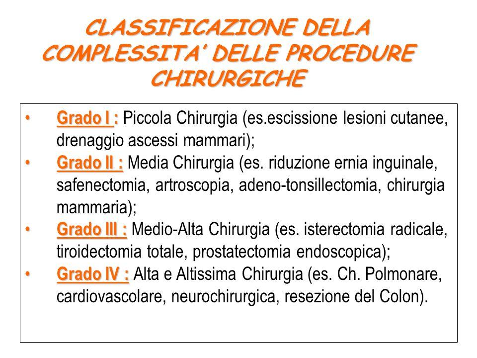 CLASSIFICAZIONE DELLA COMPLESSITA DELLE PROCEDURE CHIRURGICHE Grado I : Grado I : Piccola Chirurgia (es.escissione lesioni cutanee, drenaggio ascessi