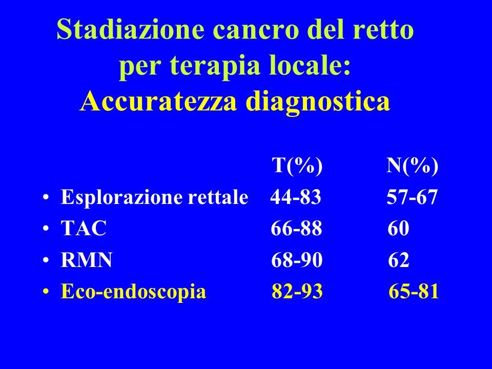 Stadiazione cancro del retto per terapia locale: Accuratezza diagnostica T(%) N(%) Esplorazione rettale 44-8357-67 TAC 66-88 60 RMN 68-90 62 Eco-endos