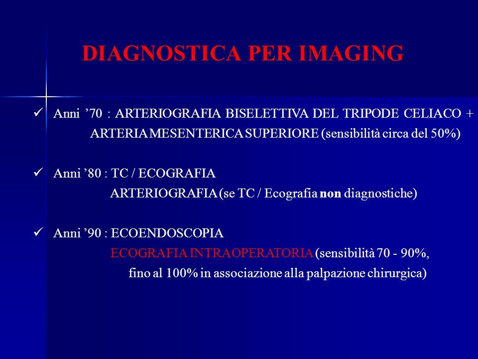DIAGNOSTICA PER IMAGING Anni 70 : ARTERIOGRAFIA BISELETTIVA DEL TRIPODE CELIACO + ARTERIA MESENTERICA SUPERIORE (sensibilità circa del 50%) Anni 80 :