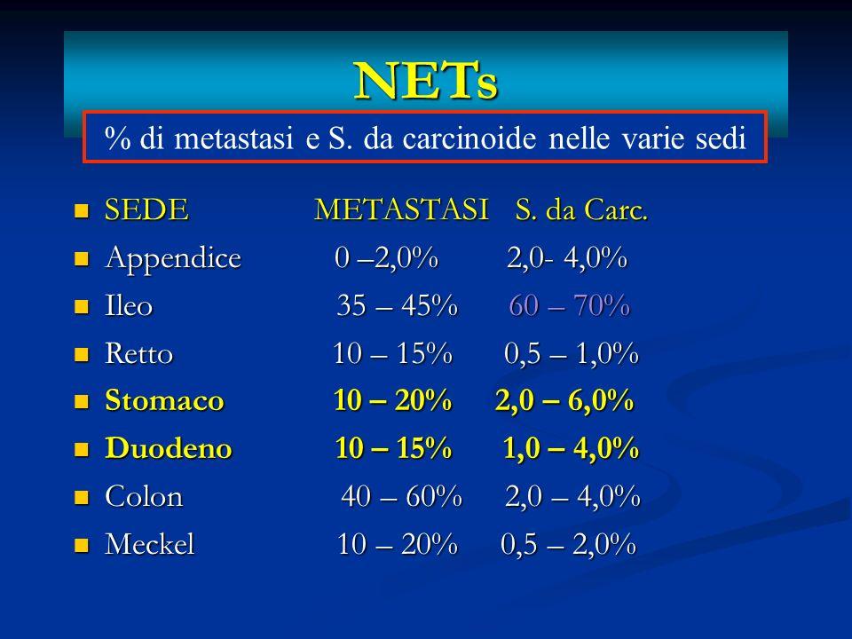 NETs Tumore < 1 cm 2% meta linfatiche ed epatiche Tumore < 1 cm 2% meta linfatiche ed epatiche Tumore da 1 a 1,9 cm 29% meta linfatiche Tumore da 1 a 1,9 cm 29% meta linfatiche ed epatiche ed epatiche Tumore > 2 cm 70-100% meta linfatiche Tumore > 2 cm 70-100% meta linfatiche ed epatiche ed epatiche Rapporto tra dimensioni e metastasi