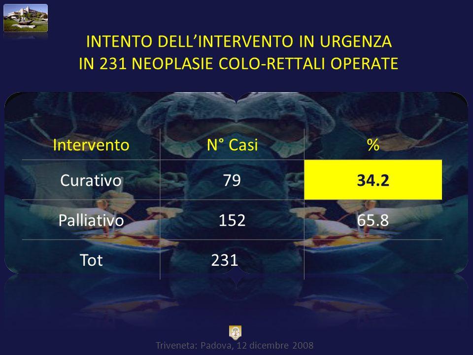 Triveneta: Padova, 12 dicembre 2008 INTENTO DELLINTERVENTO IN URGENZA IN 231 NEOPLASIE COLO-RETTALI OPERATE InterventoN° Casi% Curativo7934.2 Palliati