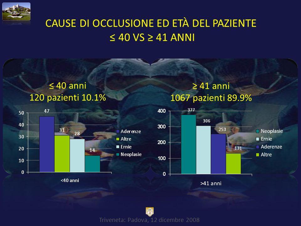 Triveneta: Padova, 12 dicembre 2008 CAUSE DI OCCLUSIONE ED ETÀ DEL PAZIENTE 40 VS 41 ANNI 40 anni 120 pazienti 10.1% 41 anni 1067 pazienti 89.9%