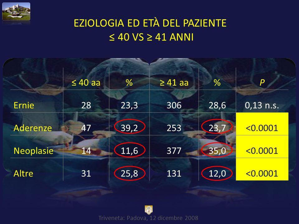 Triveneta: Padova, 12 dicembre 2008 EZIOLOGIA ED ETÀ DEL PAZIENTE 40 VS 41 ANNI 40 aa% 41 aa%P Ernie2823,330628,60,13 n.s. Aderenze4739,225323,7<0.000
