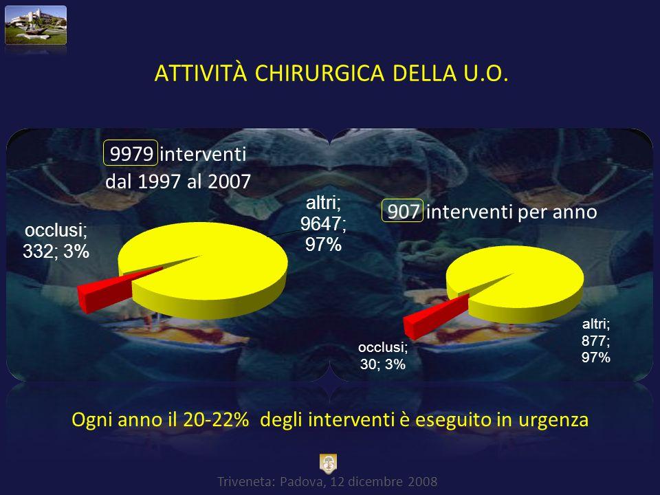 Triveneta: Padova, 12 dicembre 2008 ATTIVITÀ CHIRURGICA DELLA U.O. Ogni anno il 20-22% degli interventi è eseguito in urgenza
