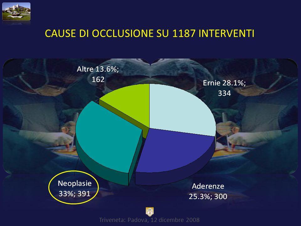 Triveneta: Padova, 12 dicembre 2008 Neoplasie che si presentano in fase occlusiva invariate Aderenze in aumento Screening efficace .