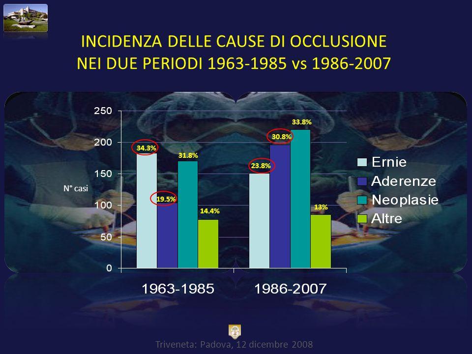 Triveneta: Padova, 12 dicembre 2008 INCIDENZA DELLE CAUSE DI OCCLUSIONE NEI DUE PERIODI 1963-1985 vs 1986-2007 23.8% 34.3% 31.8% 33.8% 19.5% 30.8% 14.