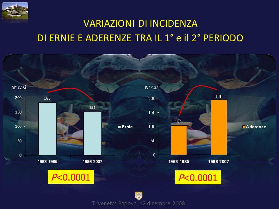 Triveneta: Padova, 12 dicembre 2008 VARIAZIONI DI INCIDENZA DI ERNIE E ADERENZE TRA IL 1° e il 2° PERIODO P<0.0001 N° casi