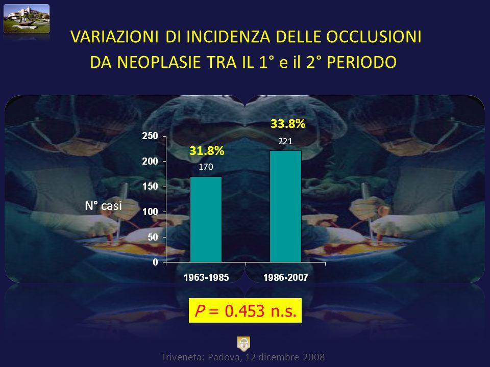 Triveneta: Padova, 12 dicembre 2008 VARIAZIONI DI INCIDENZA DELLE OCCLUSIONI DA NEOPLASIE TRA IL 1° e il 2° PERIODO P = 0.453 n.s. 31.8% 33.8% N° casi