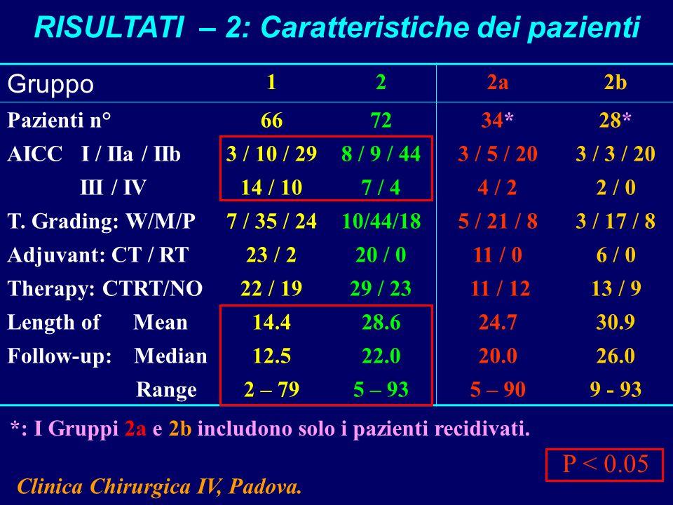 Gruppo 122a2b Pazienti n°667234*28* AICC I / IIa / IIb3 / 10 / 298 / 9 / 443 / 5 / 203 / 3 / 20 III / IV14 / 107 / 44 / 22 / 0 T. Grading: W/M/P7 / 35