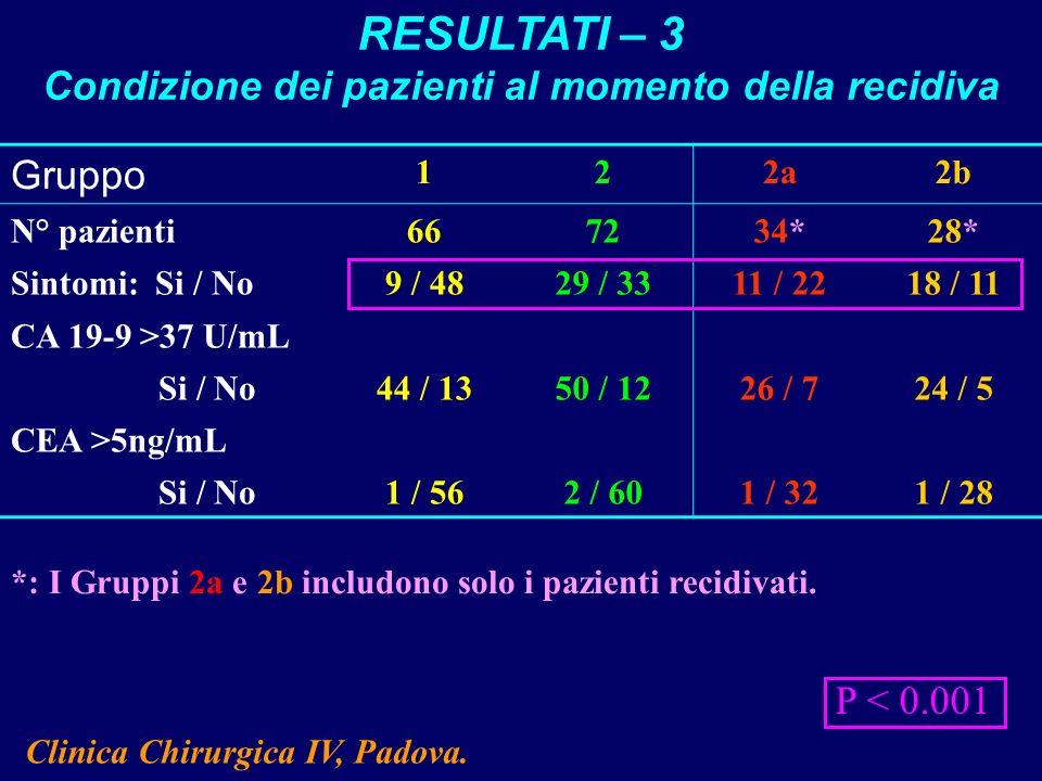 Gruppo 122a2b N° pazienti667234*28* Sintomi: Si / No9 / 4829 / 3311 / 2218 / 11 CA 19-9 >37 U/mL Si / No44 / 1350 / 1226 / 724 / 5 CEA >5ng/mL Si / No