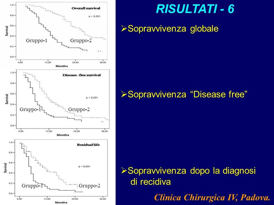 Gruppo-1Gruppo-2 Gruppo-1Gruppo-2 Gruppo-1Gruppo-2 Sopravvivenza globale Sopravvivenza Disease free Sopravvivenza dopo la diagnosi di recidiva Clinica