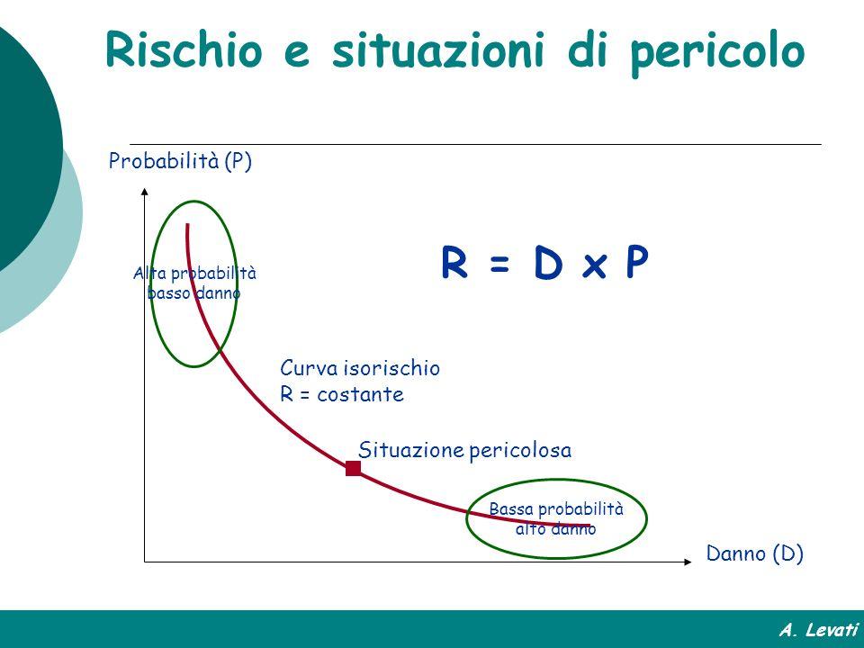 Rischio e situazioni di pericolo Danno (D) Probabilità (P) Curva isorischio R = costante R = D x P Bassa probabilità alto danno Alta probabilità basso